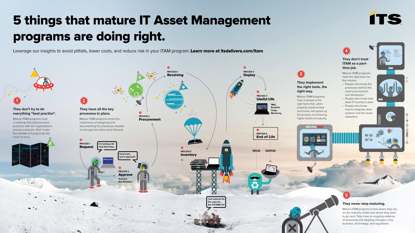 ITAM-Infographic---5-Things-Mature-ITAM